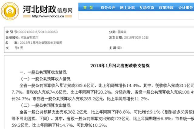 河北财政开局良好 首月一般公共预算收入385.6亿元