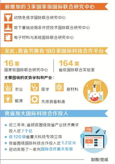 河南融入全球创新网 180家国际科技合作平台架起创新之桥