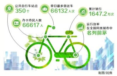 许昌公共自行车数量达到8000辆 小绿为何叫好又叫座