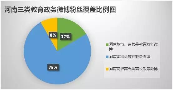 河南教育政务微博哪家强 看看你的学校和家乡排第几