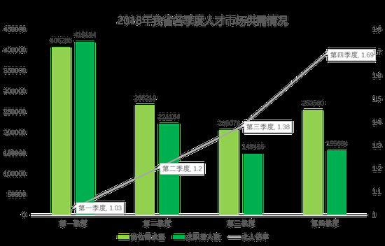 图1:2018年我省各季度人才市场供需情况
