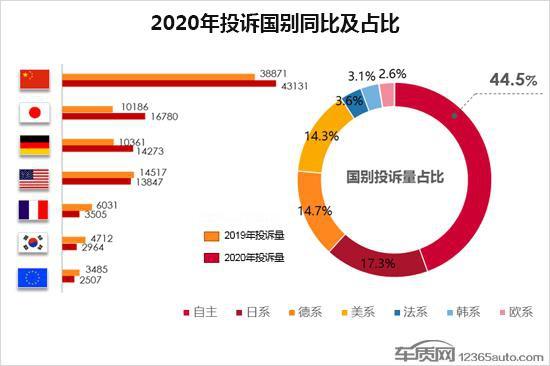 2020年度汽车投诉分析总结报告