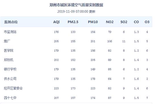 今早郑州空气中度污染 敏感人群应减少户外活动