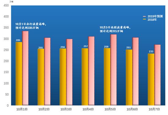 (国庆假期全省高速公路流量运行预测图)