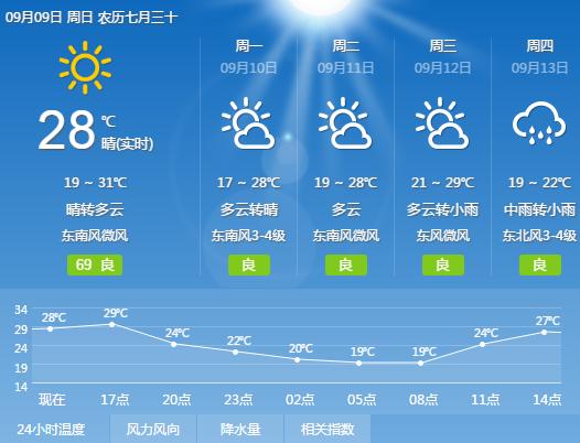 本周河南无大范围高温天气 南部地区多阵雨天气