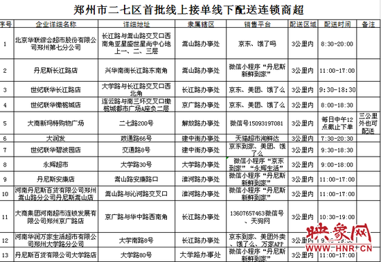 郑州二七区首批线上接单线下配送连锁商超名单公布