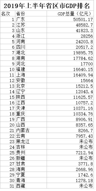 2019上半年全国GDP十强省排名出炉 河南排名第5