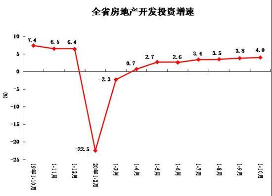 河南1~10月房地产开发投资6112.23亿 同比增长4%