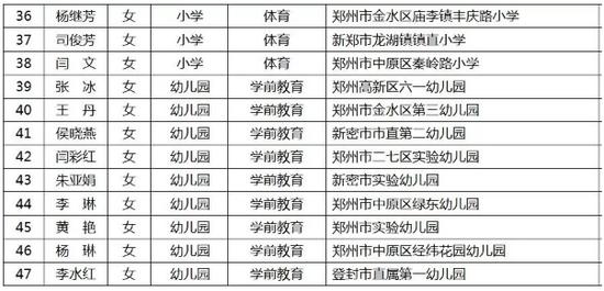 河南省第十一批中小学幼儿园骨干教师名单