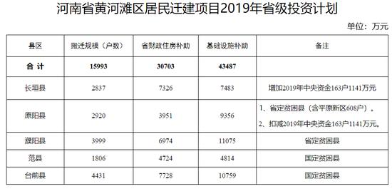 河南黄河滩区5个居民迁建项目将获省级投资7.4亿元