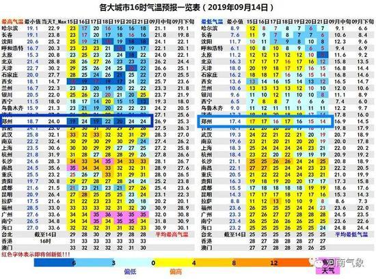 未来五5天河南持续阴雨局部大雨 最高温不足20℃