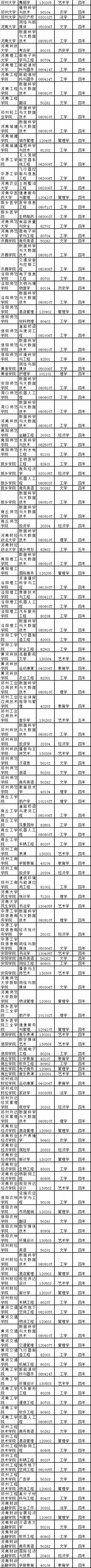 河南48所本科高校新增152个专业 看看都有哪些