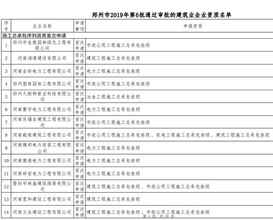 276家!河南又一批建筑企业通过资质审查 名单
