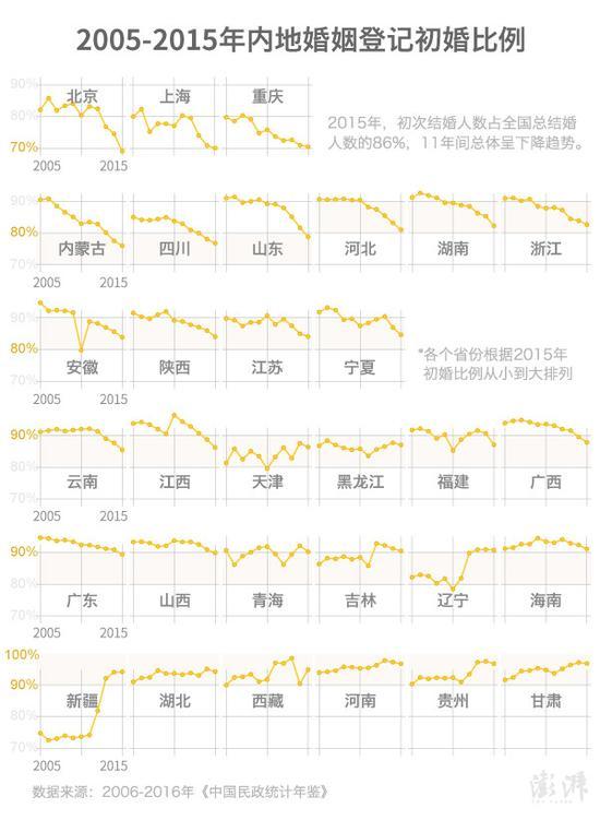 原标题:大数据说婚姻:河南人结婚年龄普遍推迟,离结率超20%