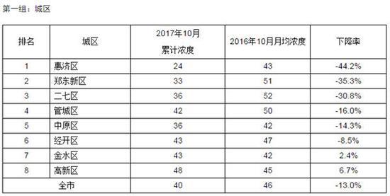 郑州10月上中旬大气质量考核出炉——1396me皇家彩世界pk10