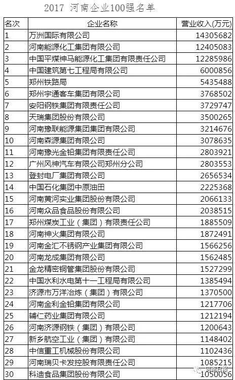 2017河南企业100强发布,看看长葛有几个!