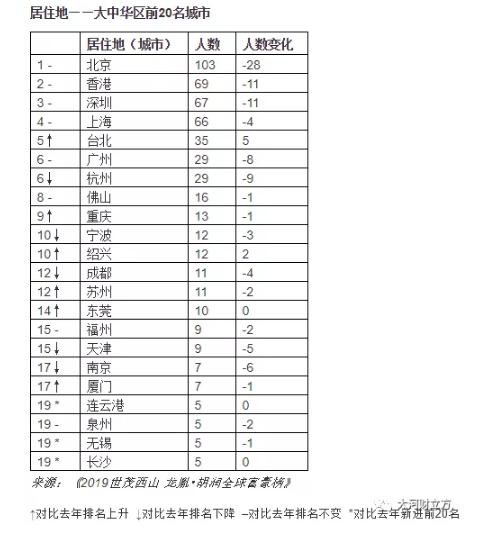 2019富豪排行榜名单_2019胡润全球富豪榜排名 中国富豪排行榜 拥有财富