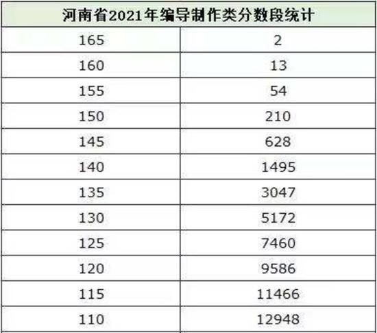 2021河南艺术类省统考专业合格线及分数段统计出炉