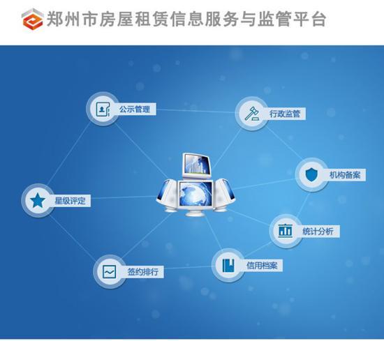 河南:郑州市房管局发布房屋租赁消费警示
