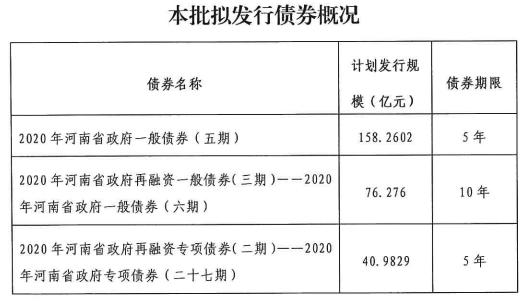 重磅!河南拟发行549.2亿元地方债