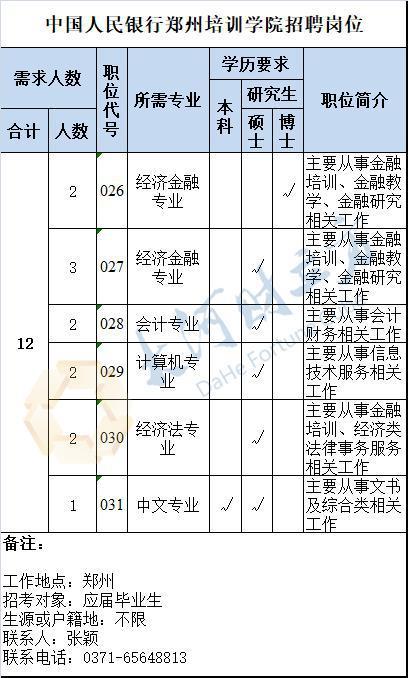 丨河南区域各级支行招聘岗位(211人)
