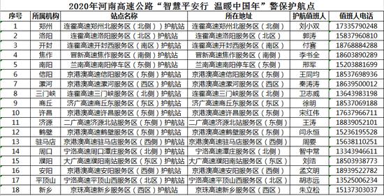 快处快赔服务点设上高兼职网赚速 河南全省高速设18个护航点