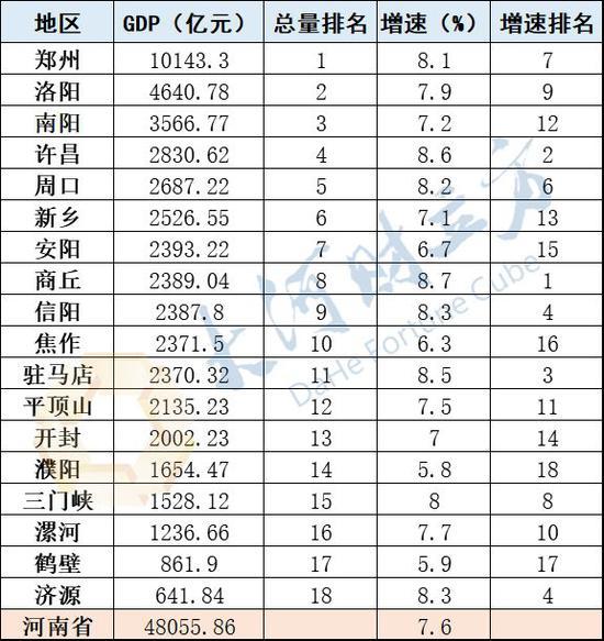 河南gdp排名_河南大学排名