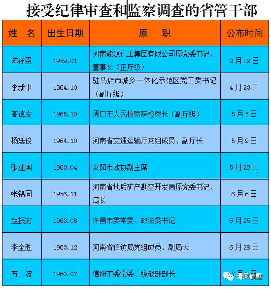 省纪委网站发布消息