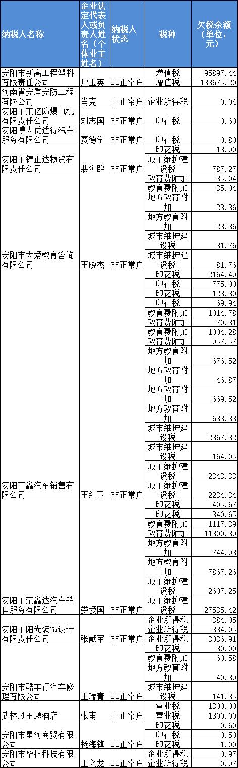 总额超38.9亿元!河南最新7135家欠税大户被曝光