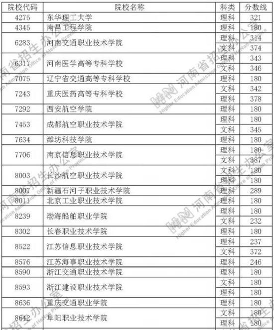 定向培养士官院校在河南省招生体检、面试控制分数线公布