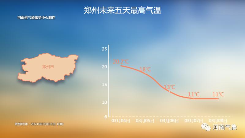 满20℃减15℃!本周六郑州又降温