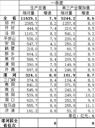 河南18省辖市一季度GDP:实现税收766.2亿元,增速14%