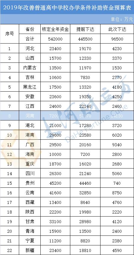 财政部下达9.65亿改善高校办学条件 河南获1.41亿