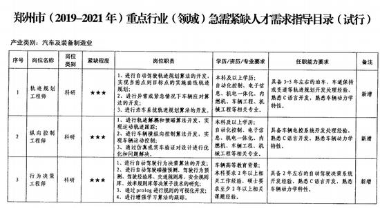哪些行业最缺人?郑州重点行业急需紧缺人才需求目录公布