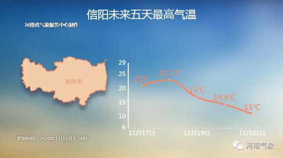 河南部分地区有中度霾 未来淮河以北有中到大雨
