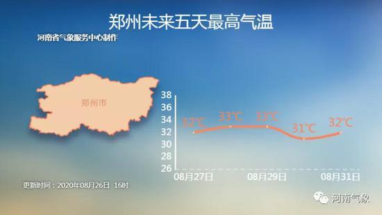 """《【摩登2娱乐客户端登录】河南开启季节""""拉锯战"""" 30℃+试图挽留夏天!》"""