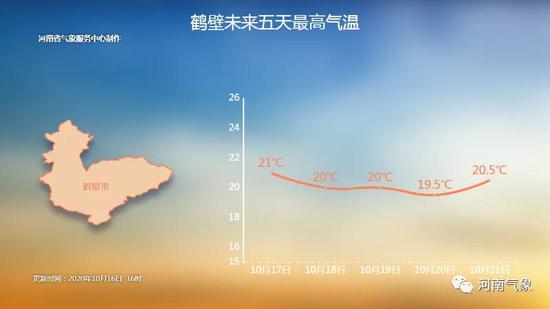 暖暖秋阳来啦!河南本周末天气转晴 气温回升