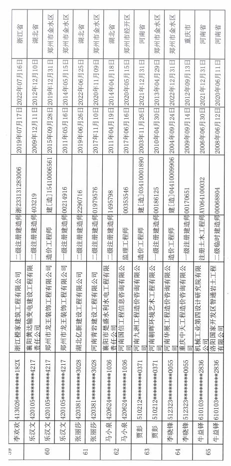 """河南""""挂证""""专项治理结果来了 65人遭通报批评"""