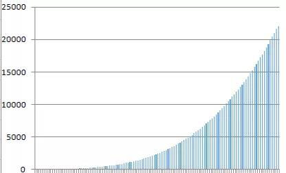2019年文科累计分布率