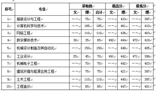 中原工学院信息商务学院2018年招生录取动态(三)