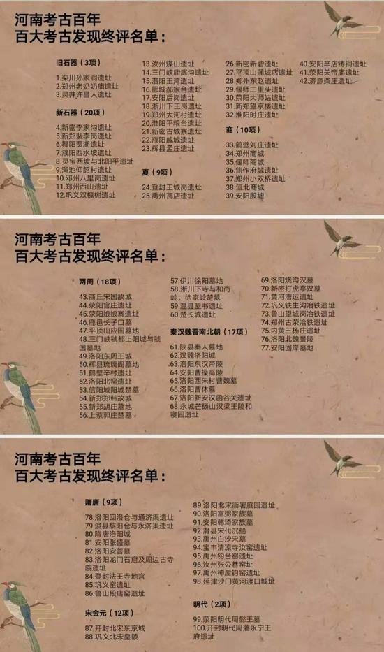 河南考古百年百大考古发现评选揭晓