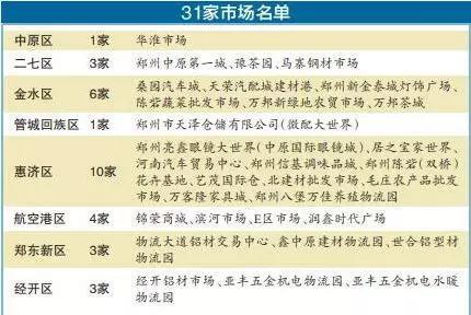 郑州今年要外迁或升级31家市场,名单公布!