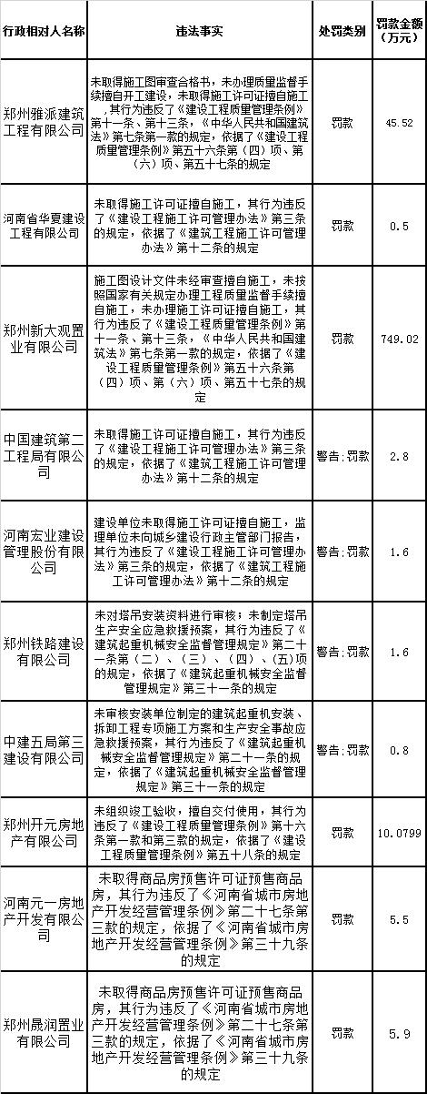 郑州多家房企、建筑企业遭处罚 罚款金额共计821万余元