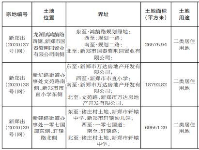 新郑挂牌出让3宗172亩土地 起始价合计5.77亿元