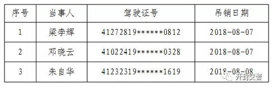 开封公布一批终身禁驾人员名单