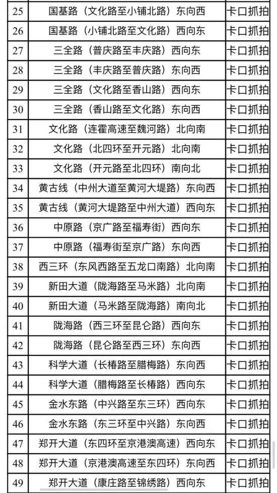 @郑州车主:郑州交警公示一批新增智能电子监控设备