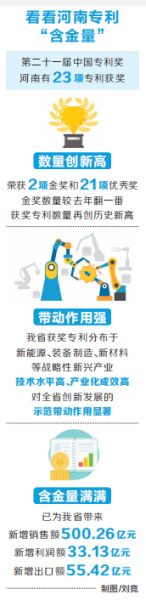 """河南23项专利带来500多亿元新增销售额 """"国字头""""专利验出创新含金量"""