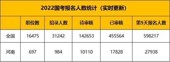 国考报名即将突破60万 河南还有18个岗位无人问津