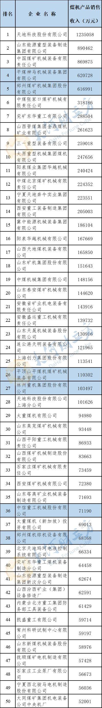河南6家企业入选2018年度中国煤炭机械50强