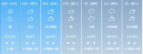 最高降10℃!大风降雨纷纷登场 本周起河南气温大转折